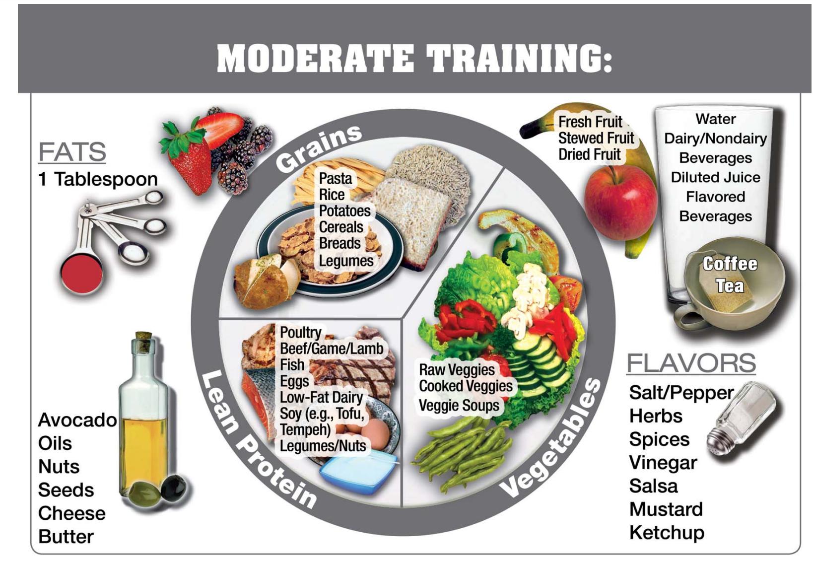 奧運選手吃什麼?營養師來揭秘,一起來規劃你的訓練餐盤!